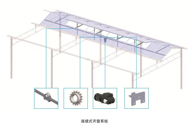 连续式开窗系统(北京华农) 照片
